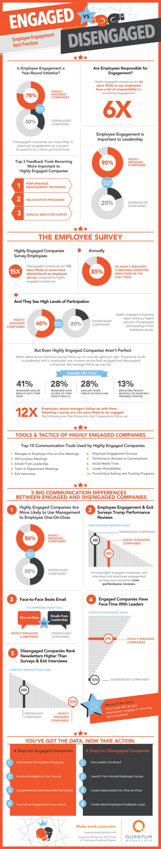 Employee Engagement Practices